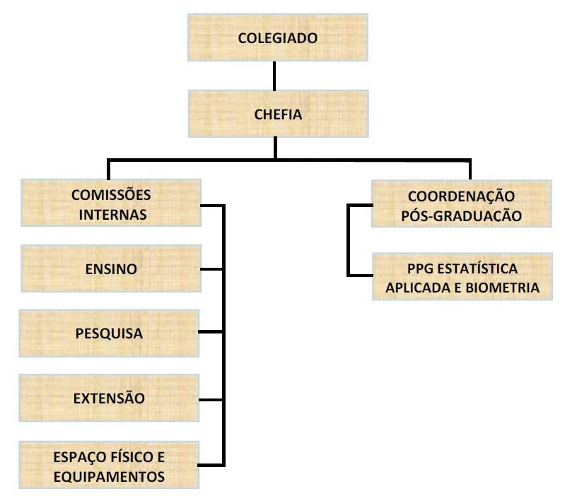 Organograma-DET